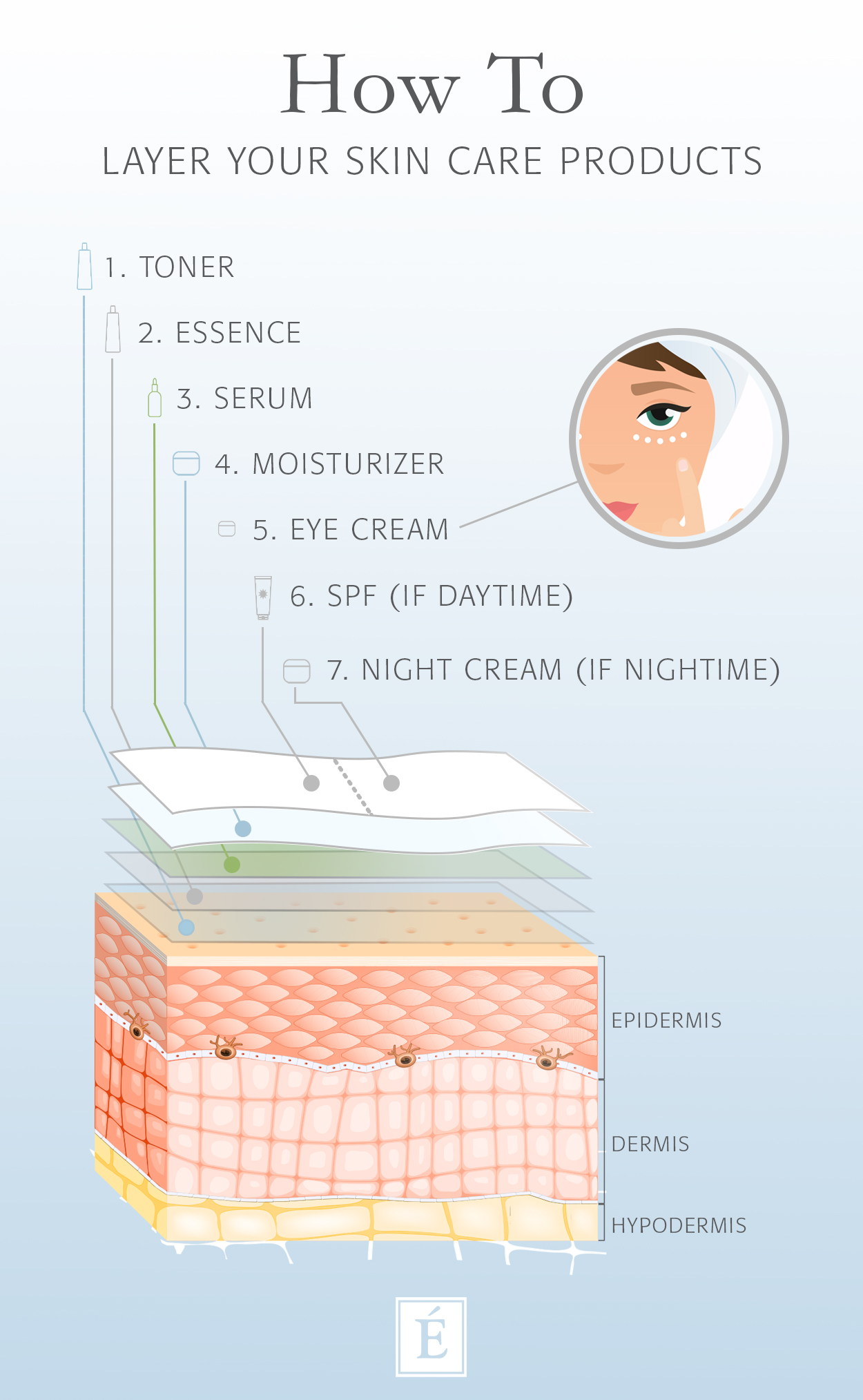 eminence organics skin care how to layer skin care products infographics